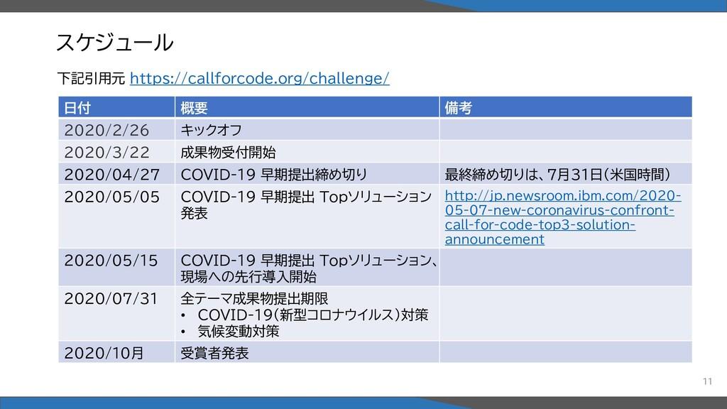 スケジュール 下記引用元 https://callforcode.org/challenge/...