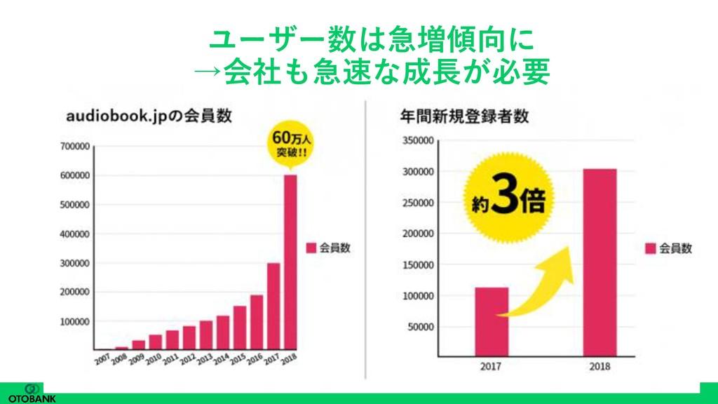ユーザー数は急増傾向に →会社も急速な成長が必要