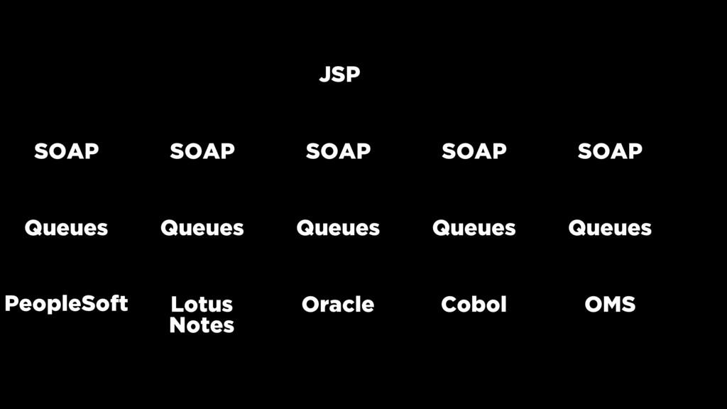 JSP SOAP Queues Oracle Cobol Lotus Notes Queues...