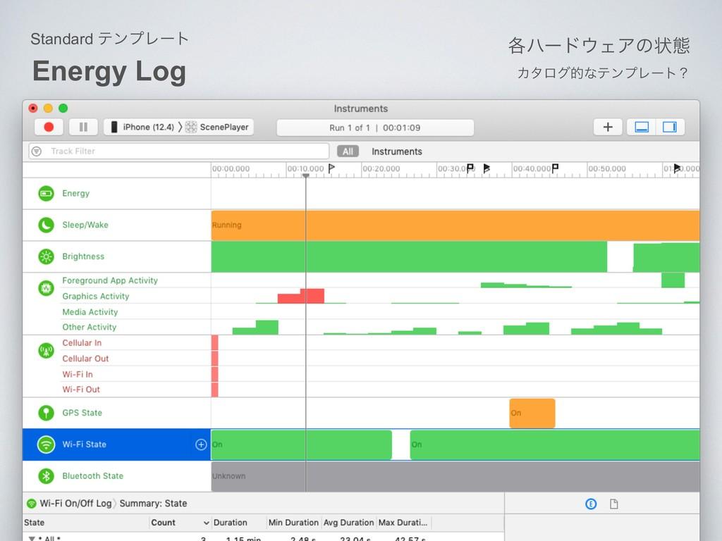 Energy Log Standard ςϯϓϨʔτ ֤ϋʔυΣΞͷঢ়ଶ Χλϩάతͳςϯϓ...