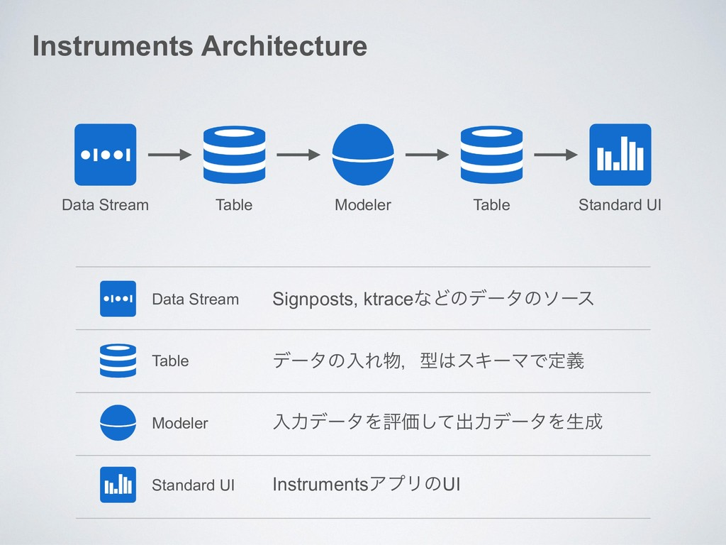 Instruments Architecture Data Stream Table Mode...