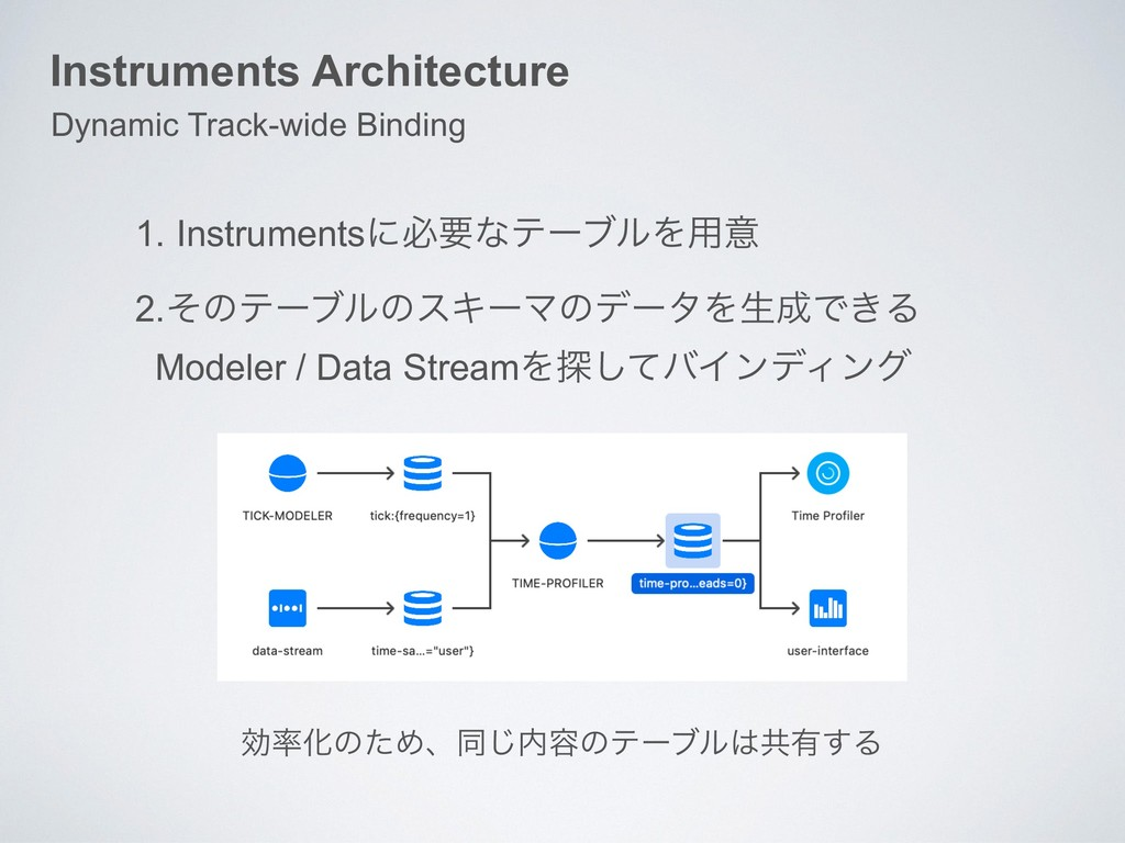 Instruments Architecture Dynamic Track-wide Bin...