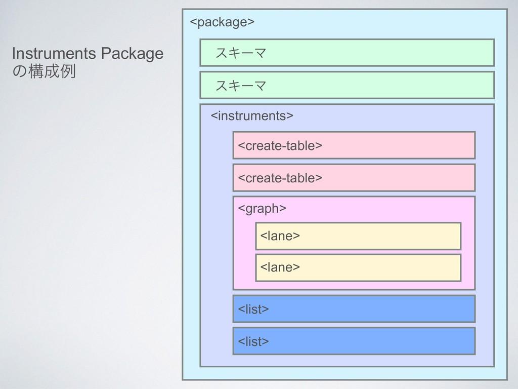 εΩʔϚ <instruments> <create-table> <graph> <lane...