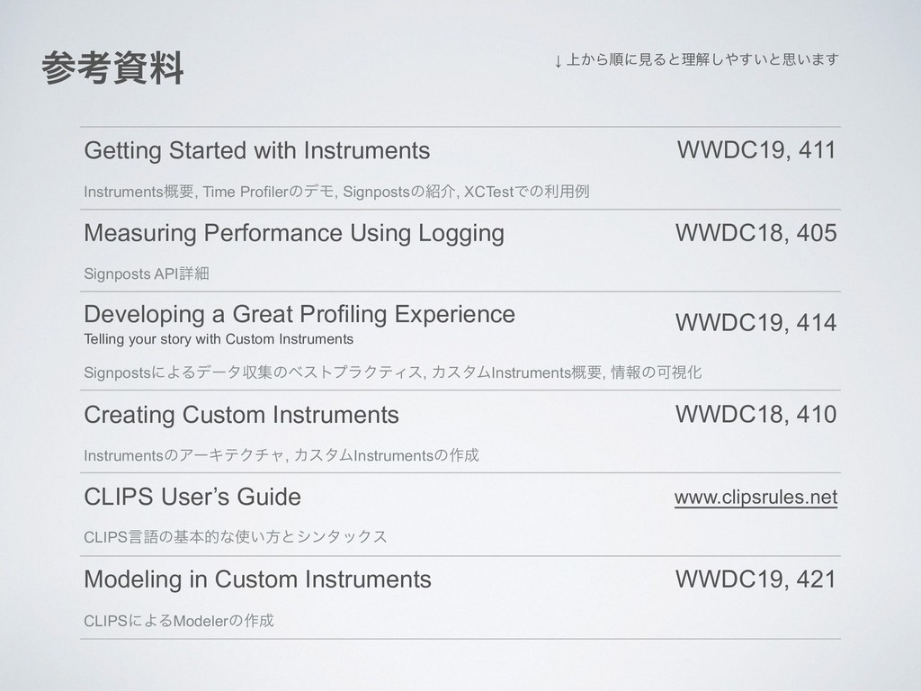Getting Started with Instruments WWDC19, 411 In...