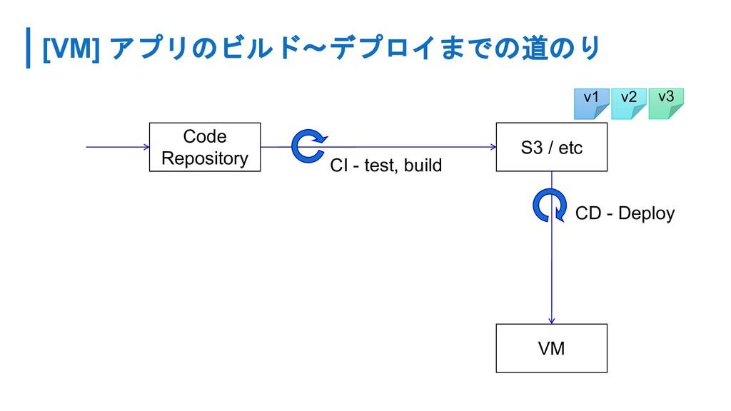 [VM] アプリのビルド〜デプロイまでの道のり Code Repository S3 / et...
