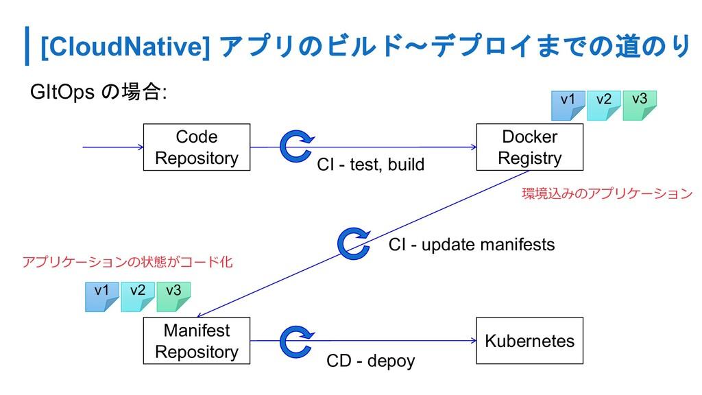 [CloudNative] アプリのビルド〜デプロイまでの道のり Code Repositor...