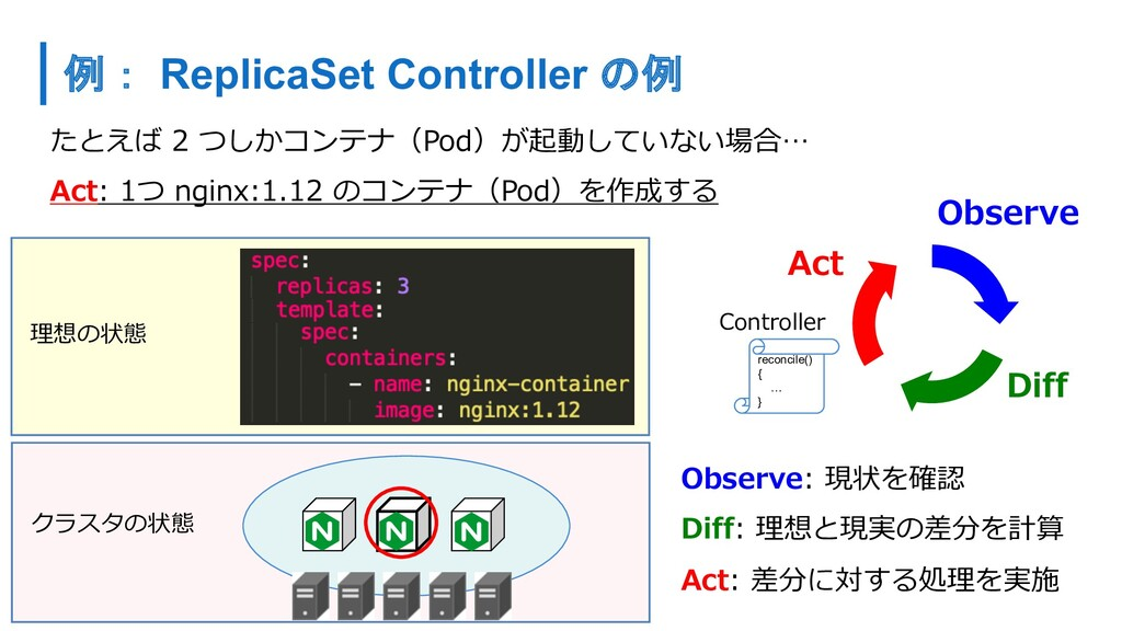 たとえば 2 つしかコンテナ(Pod)が起動していない場合… Act: 1つ nginx:1....