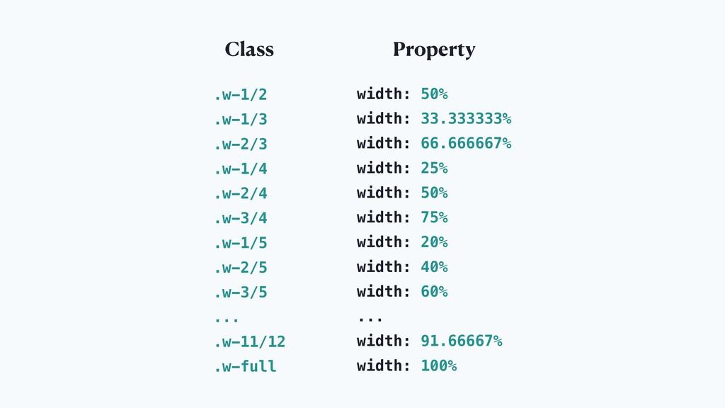 Class Property .w-1/2 .w-1/3 .w-2/3 .w-1/4 .w-2...