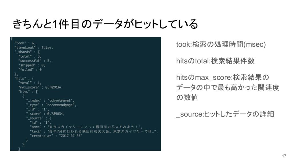 きちんと1件目のデータがヒットしている took:検索の処理時間(msec) hitsのtot...