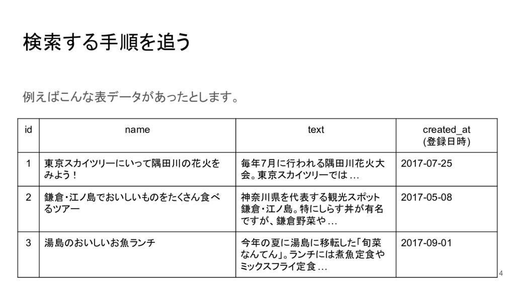 検索する手順を追う 例えばこんな表データがあったとします。 id name text crea...