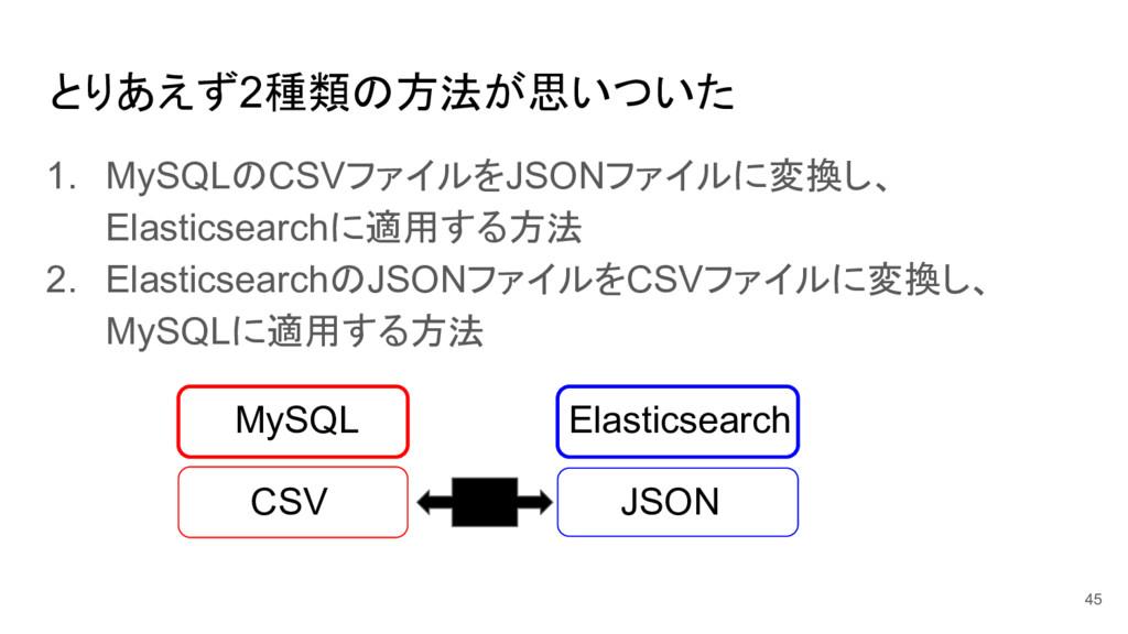 とりあえず2種類の方法が思いついた 1. MySQLのCSVファイルをJSONファイルに変換し...