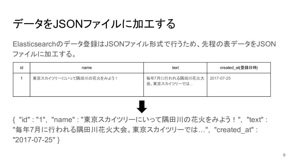 データをJSONファイルに加工する Elasticsearchのデータ登録はJSONファイル形...
