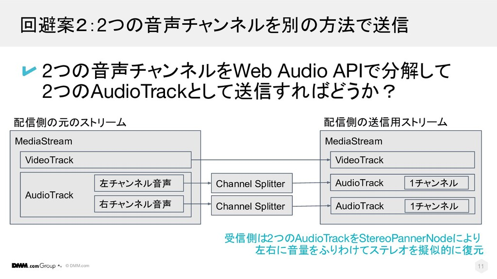 © DMM.com 回避案2:2つの音声チャンネルを別の方法で送信 11 2つの音声チャンネル...