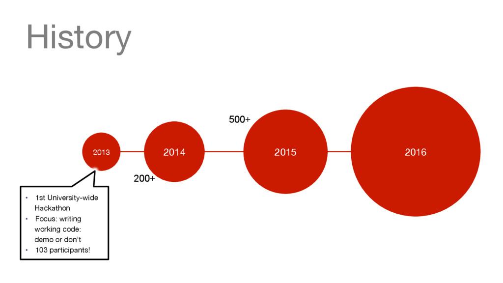 2013 2014 History 2015 2016 • 1st Univers...