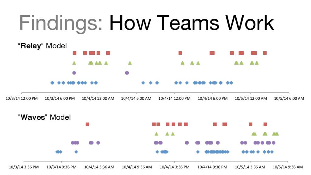 """Findings: How Teams Work """"Relay"""" Model """"Waves""""..."""