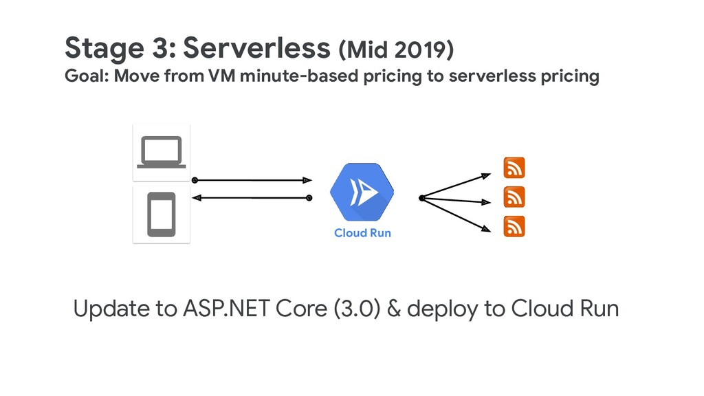 Stage 3: Serverless (Mid 2019) Goal: Move from ...