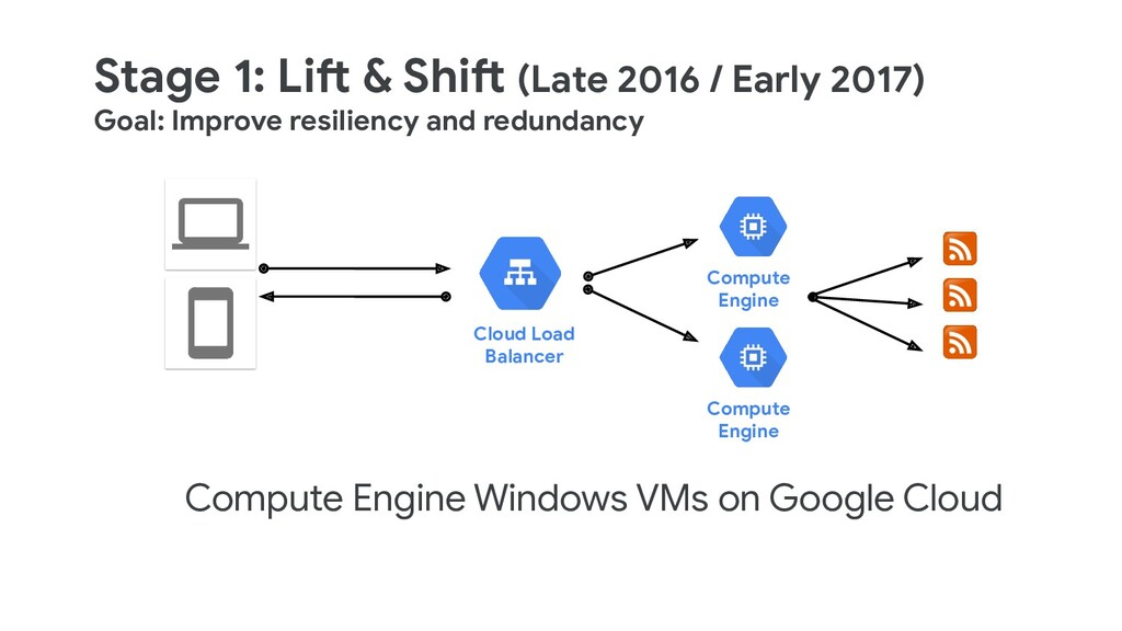 Stage 1: Lift & Shift (Late 2016 / Early 2017) ...