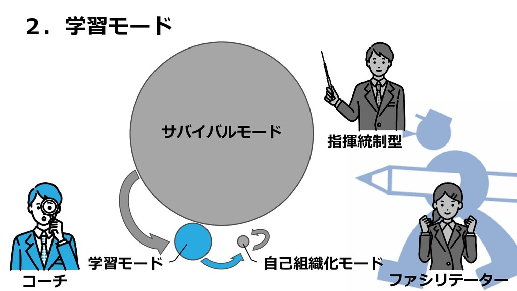 2.学習モード サバイバルモード 自己組織化モード 学習モード 指揮統制型 ファシリテーター ...