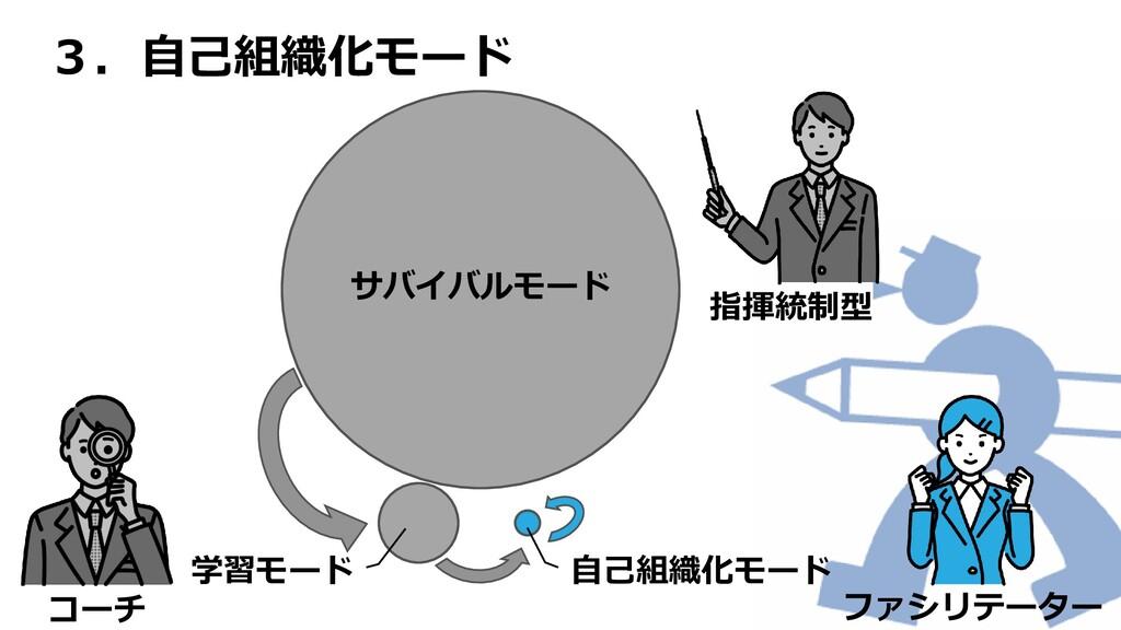 3.自己組織化モード サバイバルモード 自己組織化モード 学習モード 指揮統制型 ファシリテー...