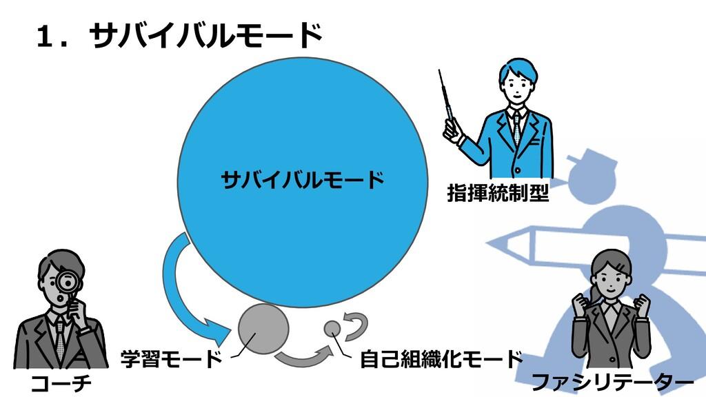 1.サバイバルモード サバイバルモード 自己組織化モード 学習モード 指揮統制型 ファシリテー...