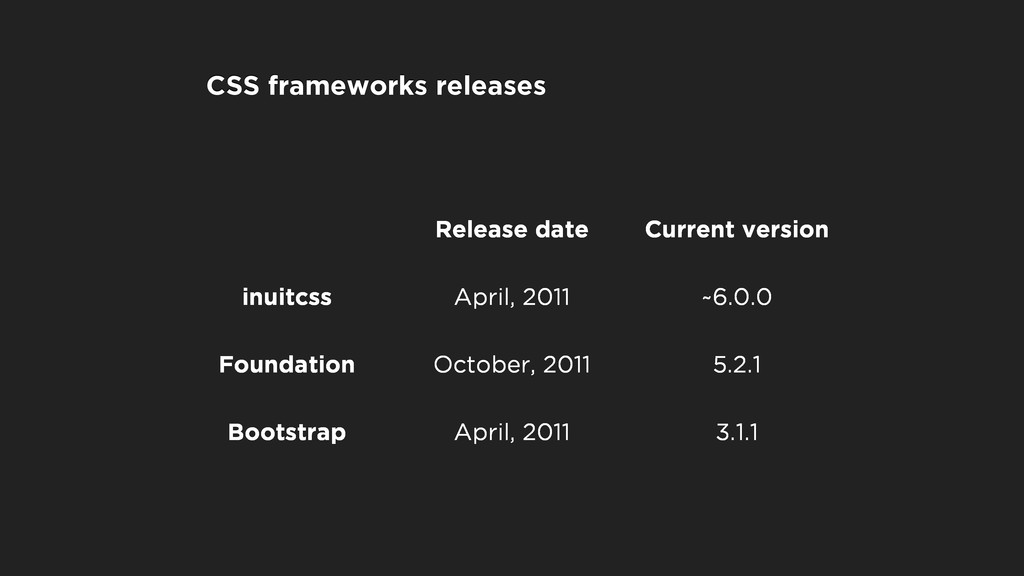 Release date Current version inuitcss April, 20...