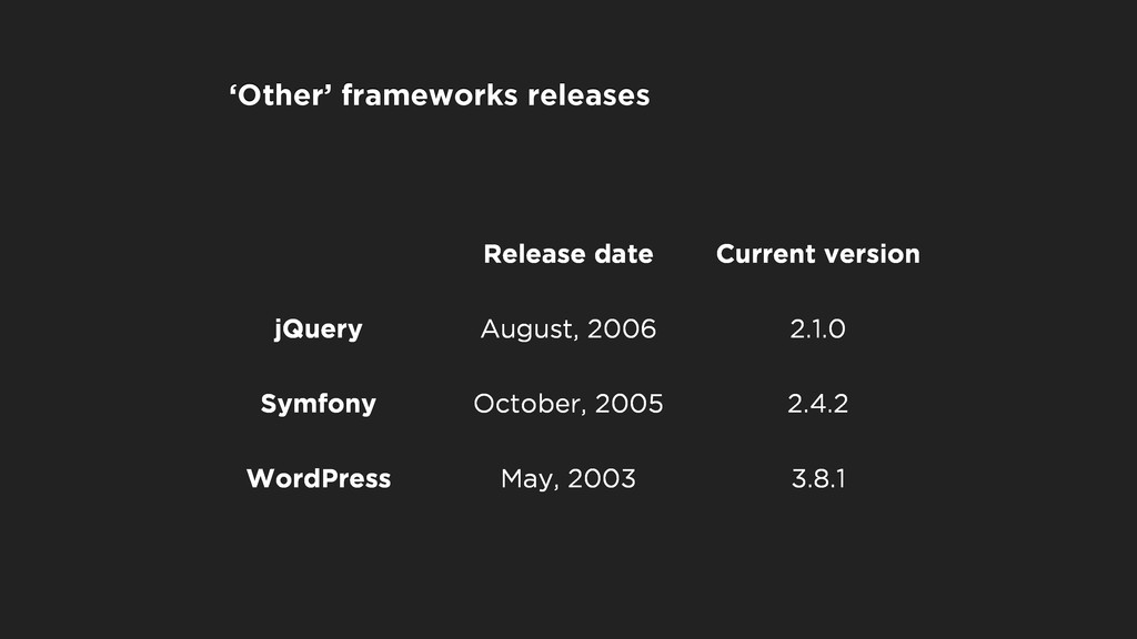 Release date Current version jQuery August, 200...