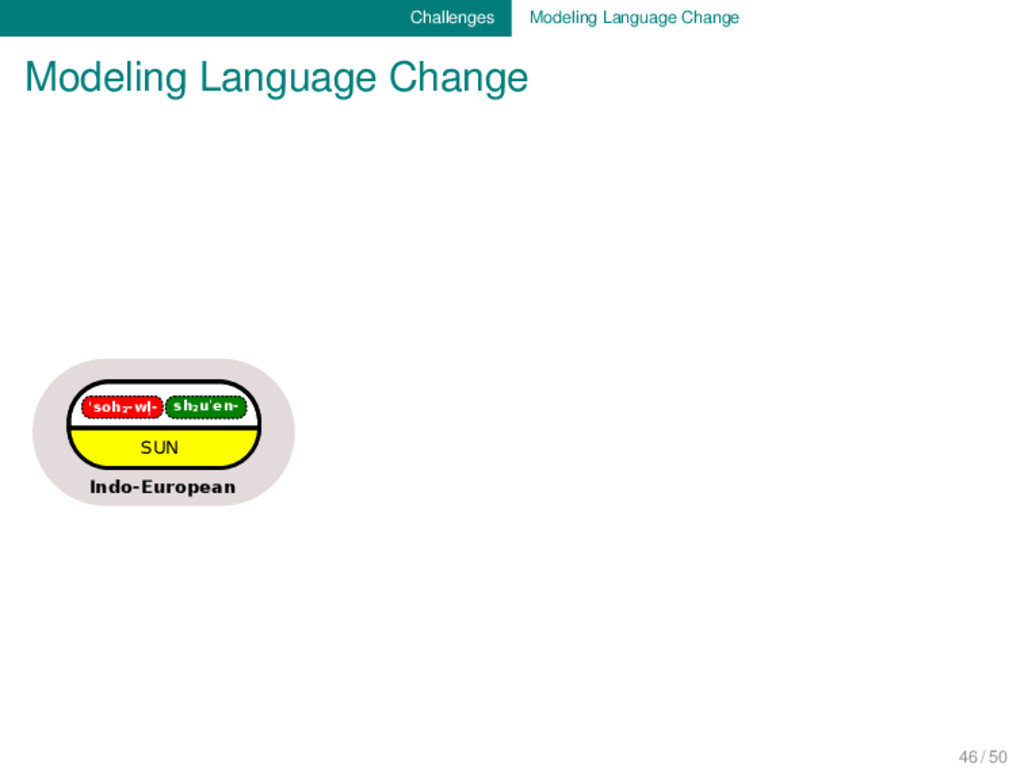 Challenges Modeling Language Change Modeling La...