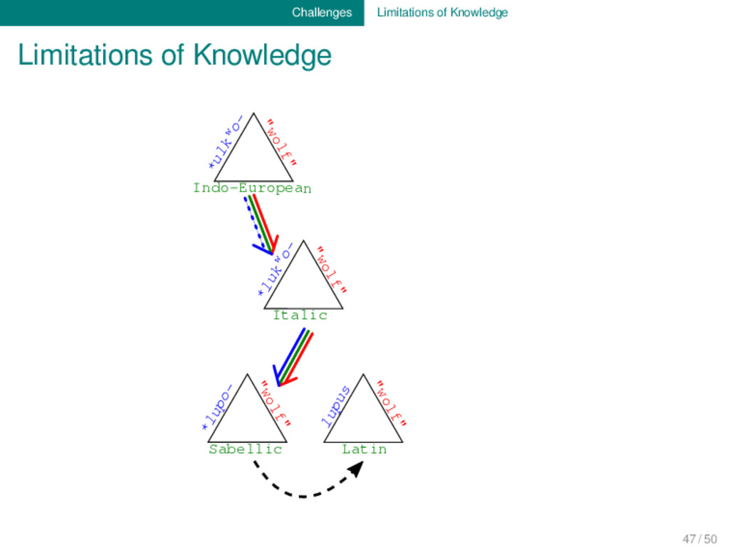 Challenges Limitations of Knowledge Limitations...