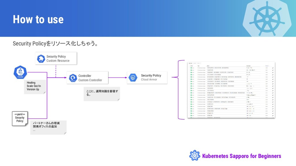 Kubernetes Sapporo for Beginners How to use Sec...