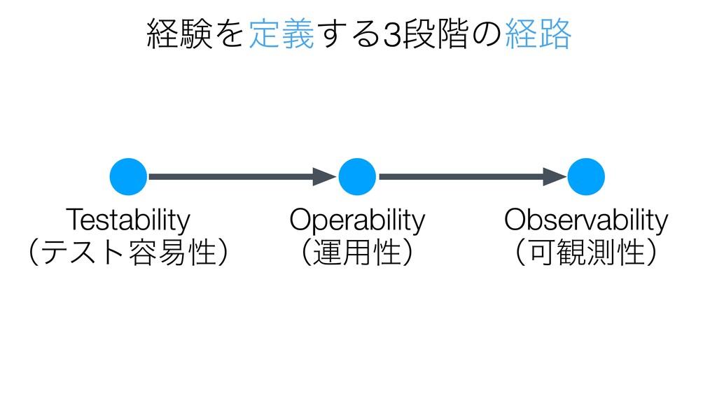 @robmeaney @robmeaney Testability ʢςετ༰қੑʣ Oper...