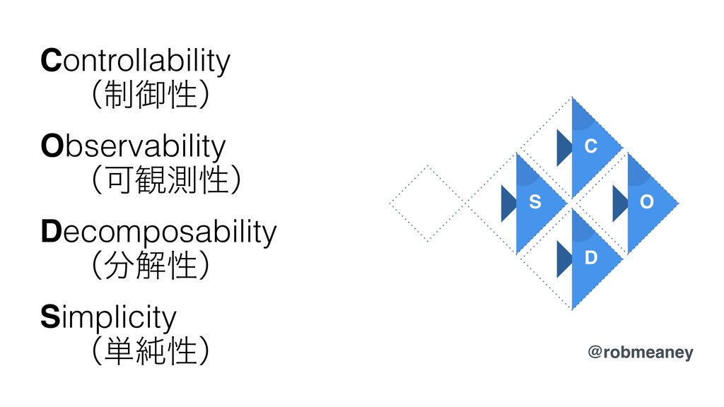 Controllability ɹʢ੍ޚੑʣ Observability ɹʢՄ؍ଌੑʣ De...