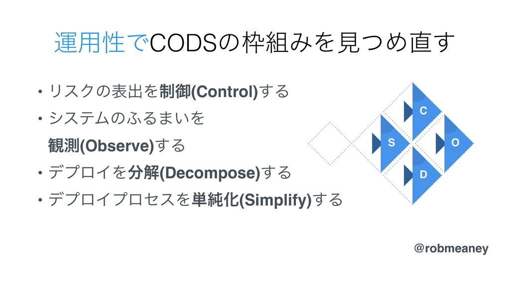 • ϦεΫͷදग़Λ੍ޚ(Control)͢Δ • γεςϜͷ;Δ·͍Λ ؍ଌ(Observe...