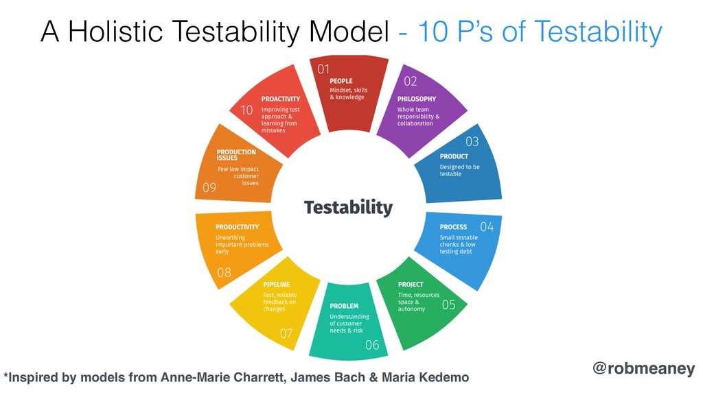 @robmeaney A Holistic Testability Model - 10 P'...