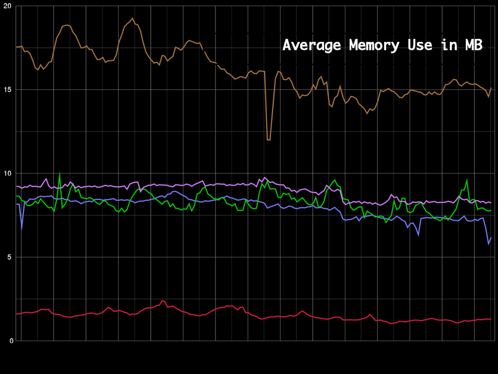 Average Memory Use in MB