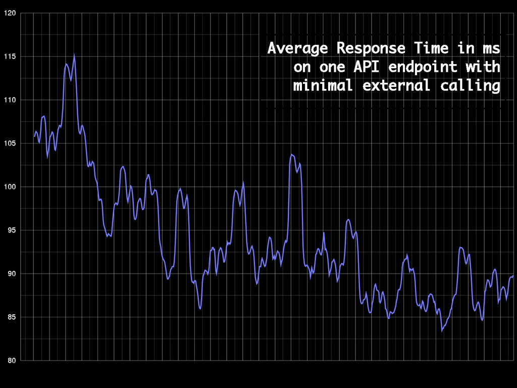 Average Response Time in ms