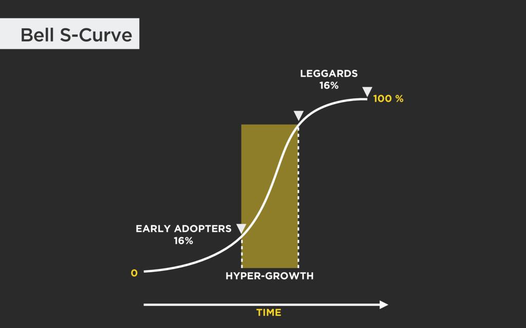 Bell S-Curve LEGGARDS 16% 0 HYPER-GROWTH EARLY ...