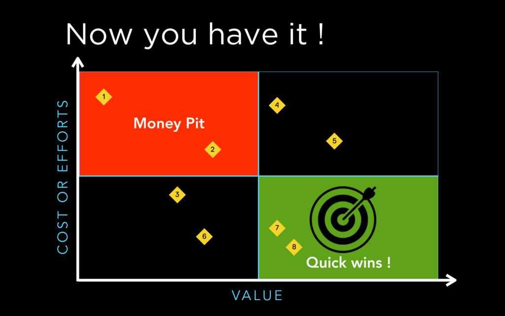 Now you have it ! Money Pit Quick wins ! VA L U...