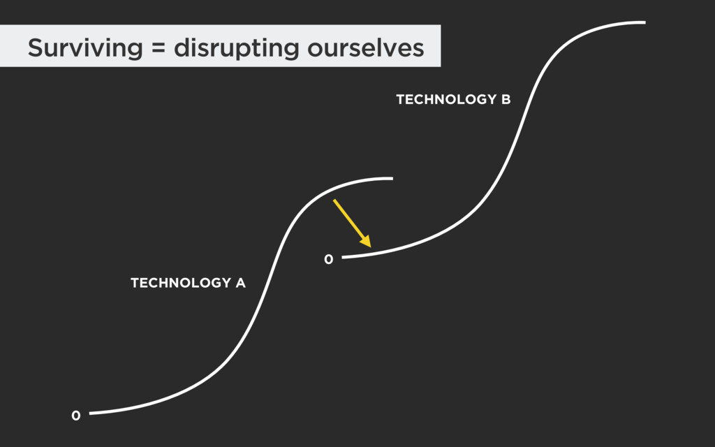 Surviving = disrupting ourselves 0 TECHNOLOGY A...