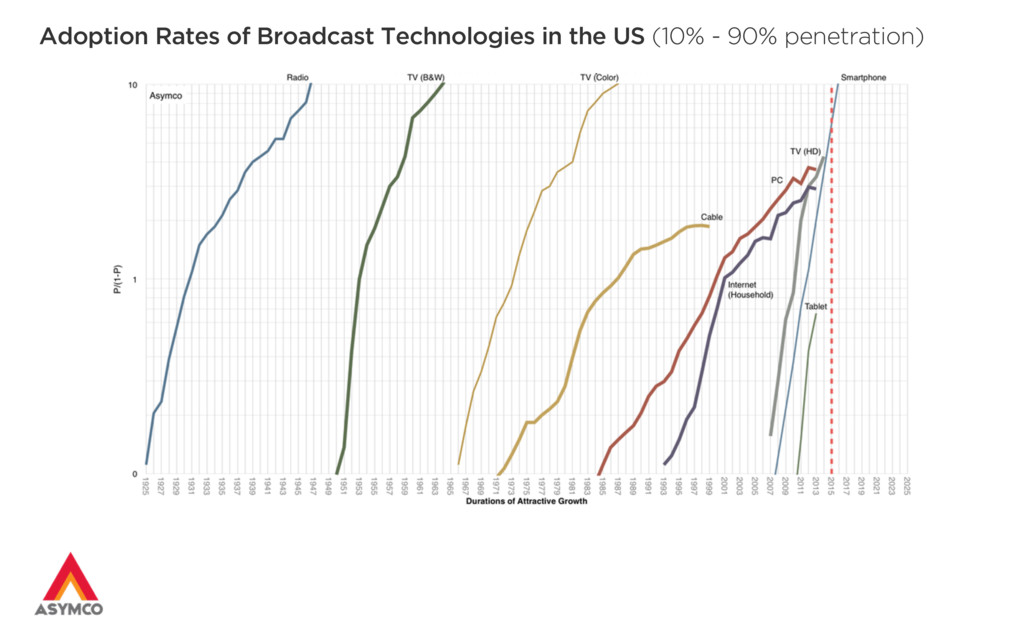 Adoption Rates of Broadcast Technologies in the...