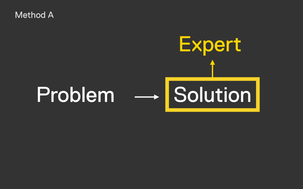 Solution Expert Problem Method A