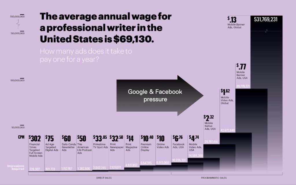 Google & Facebook pressure