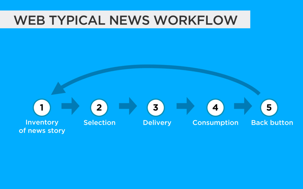 WEB TYPICAL NEWS WORKFLOW Inventory of news st...