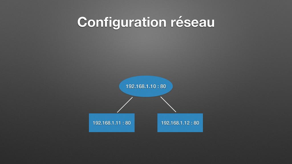 Configuration réseau 192.168.1.10 : 80 192.168.1...
