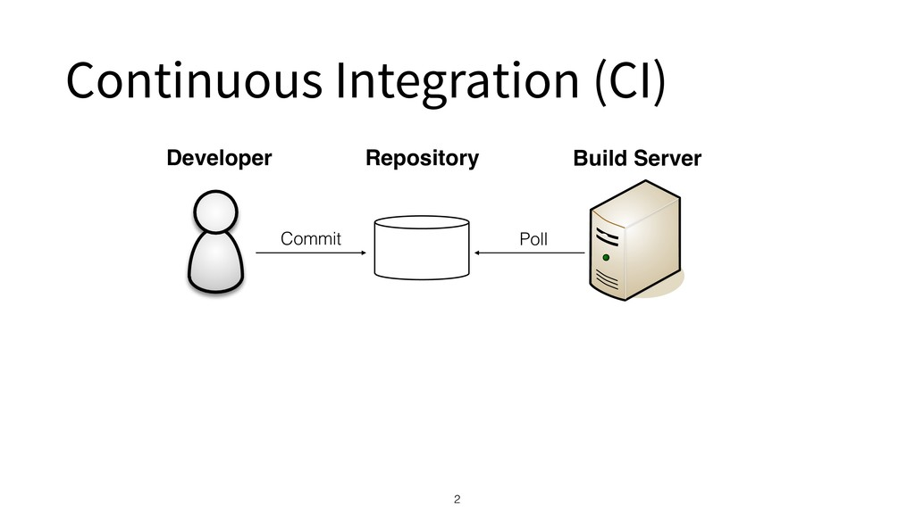 Continuous Integration (CI) 2 Developer Commit ...