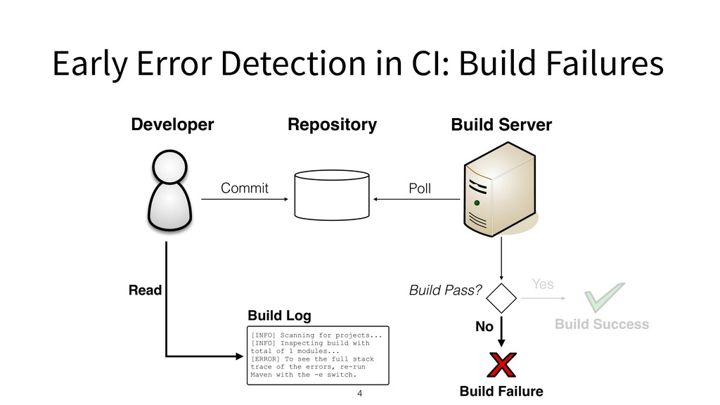 Early Error Detection in CI: Build Failures 4 D...