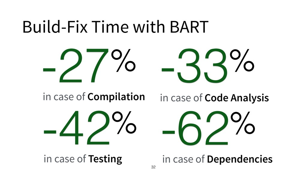 32 Build-Fix Time with BART % -27 in case of Co...