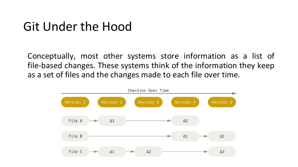 Git Under the Hood Conceptually, most other sys...