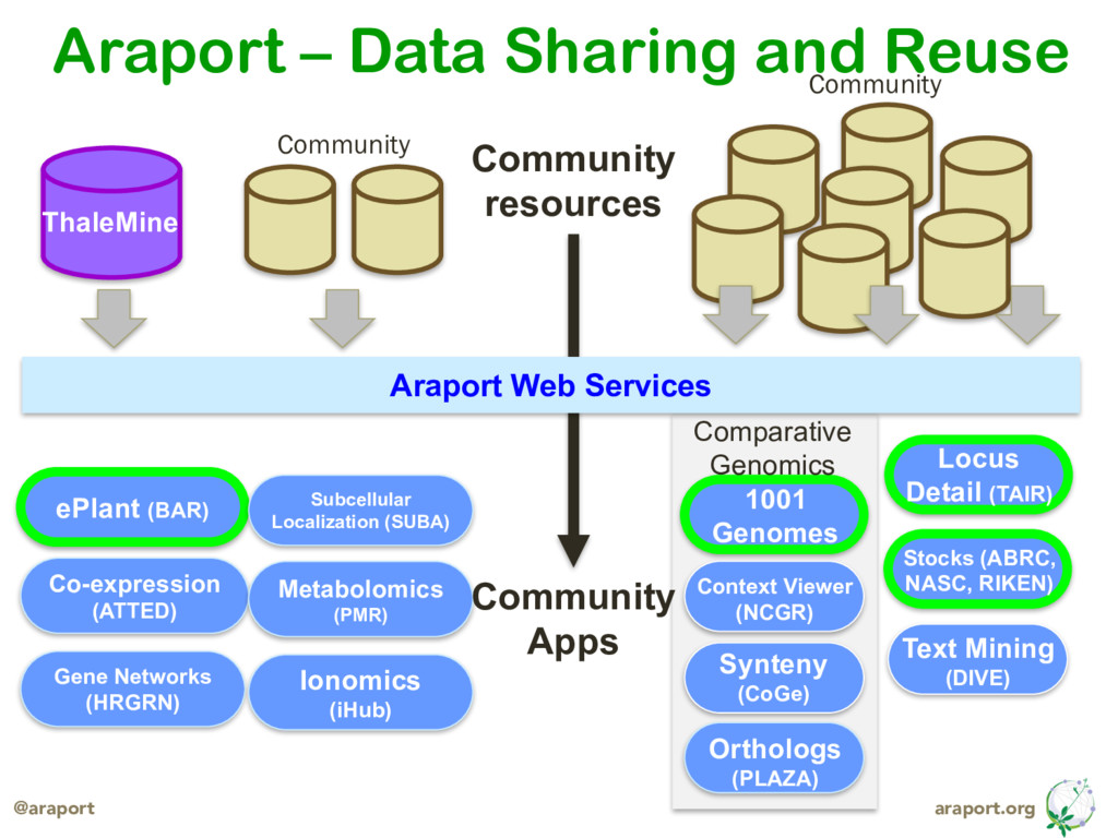araport.org @araport Araport – Data Sharing and...