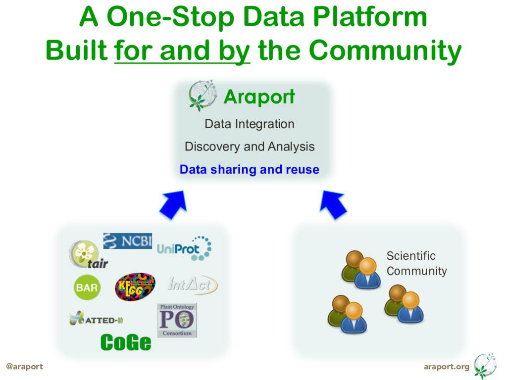 araport.org @araport Data Integration Discovery...