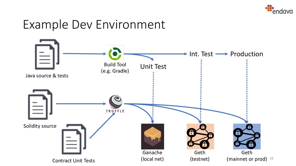 Example Dev Environment 33 Solidity source Gana...